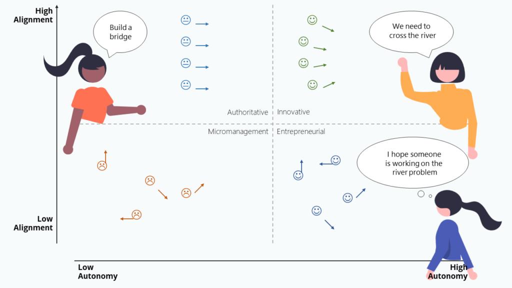 Alignment vs Autonomy
